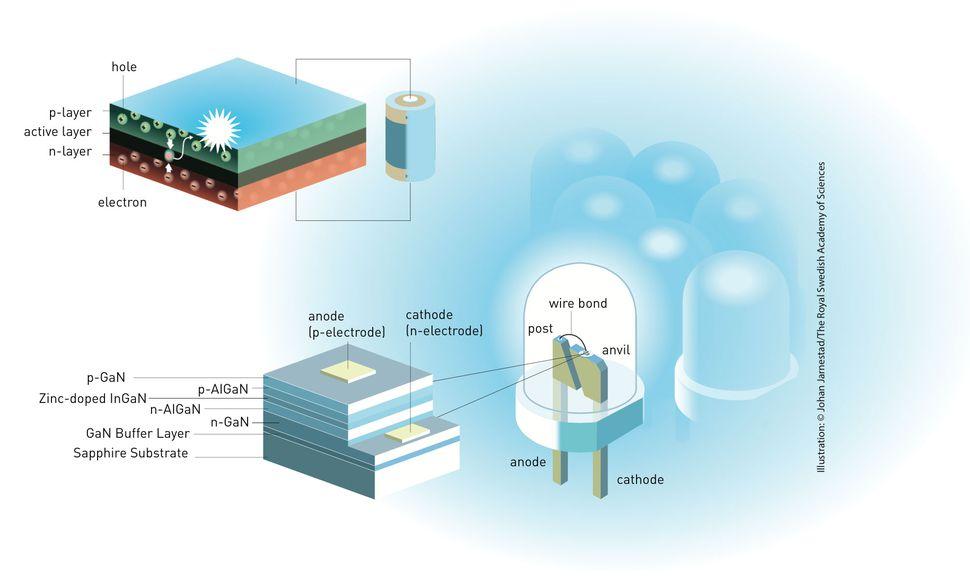 blue-led-diagram-nobel-prize